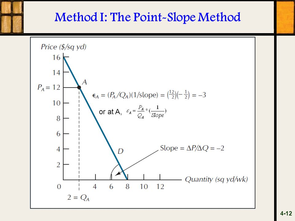 Method I: The Point-Slope Method