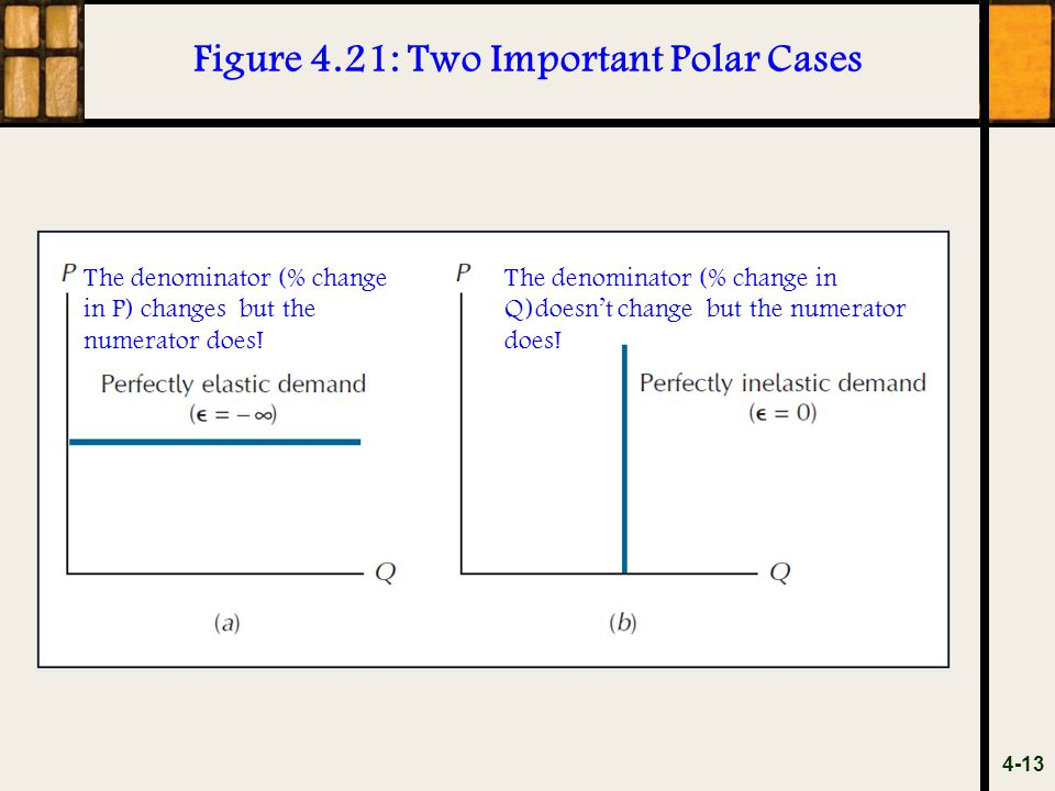 Figure 4.21: Two Important Polar Cases