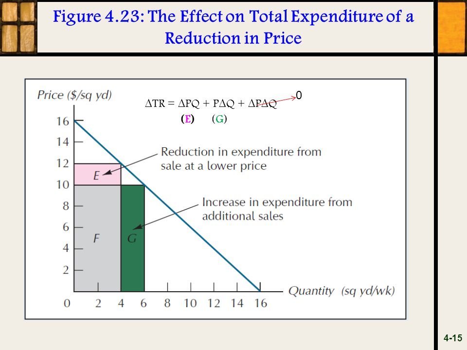 Figure 4.23: The Effect on Total Expenditure of a Reduction in Price