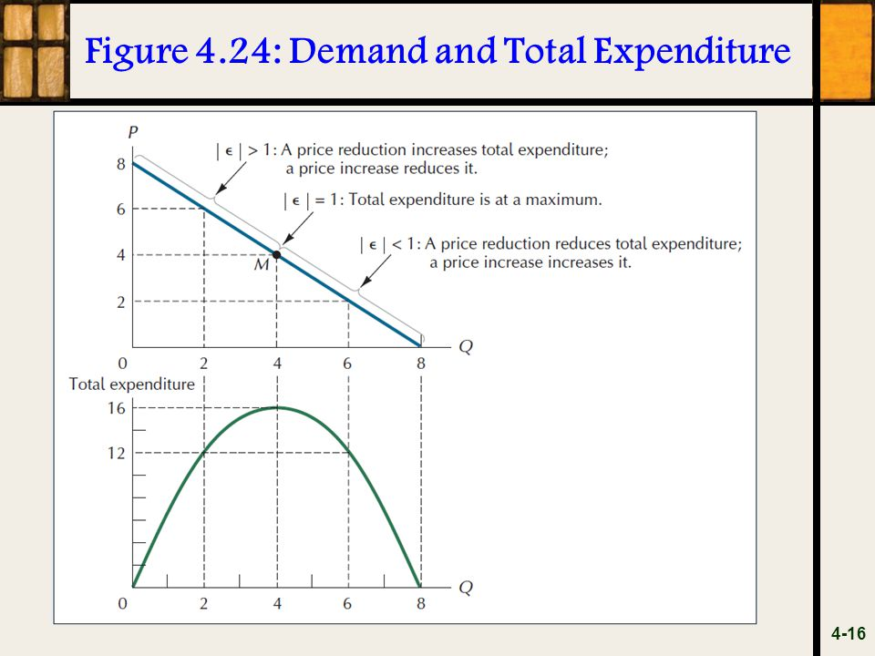 Figure 4.24: Demand and Total Expenditure