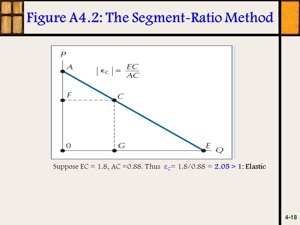 Figure A4.2: The Segment-Ratio Method