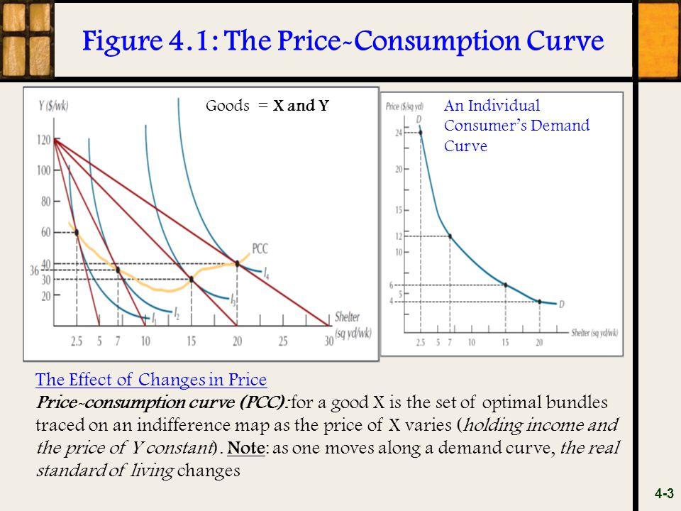 Figure 4.1: The Price-Consumption Curve