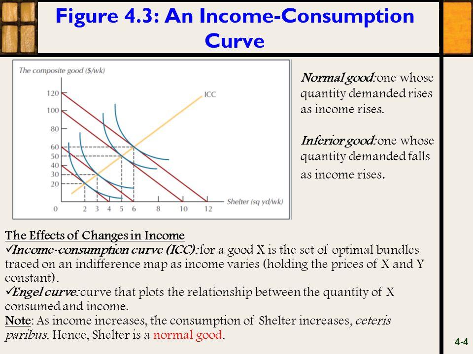 Figure 4.3: An Income-Consumption Curve