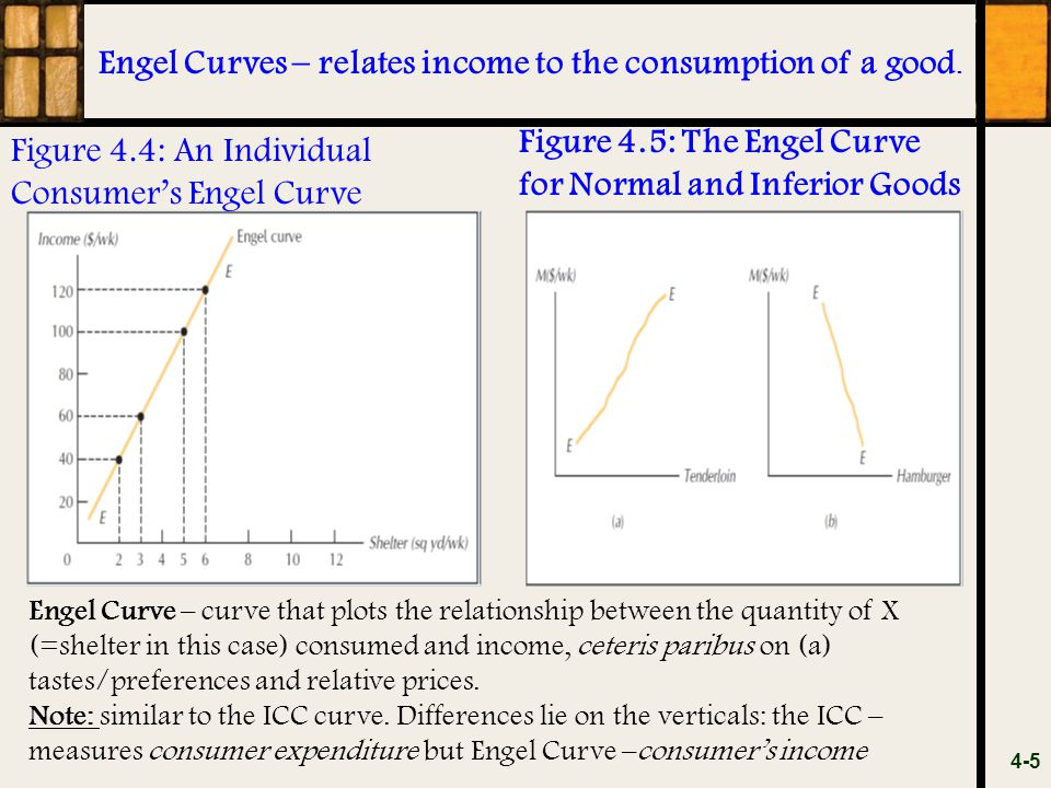 Engel Curves – relates income to the consumption of a good.