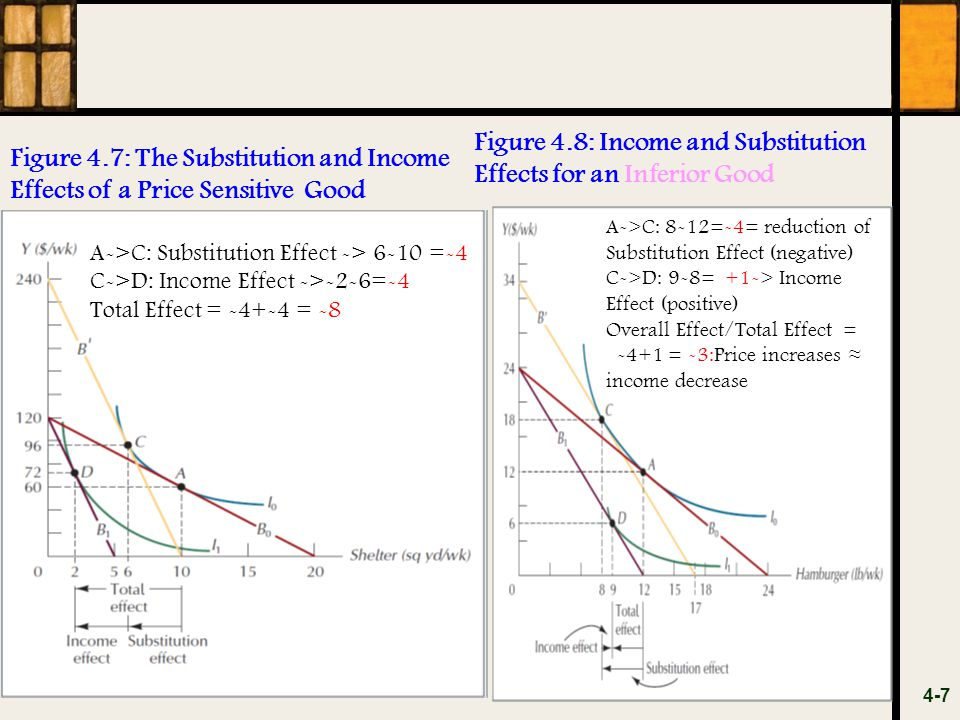 Figure 4.8: Income and Substitution Effects for an Inferior Good