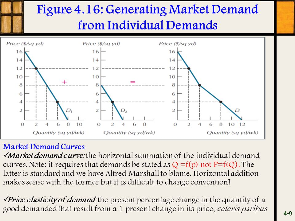 Figure 4.16: Generating Market Demand from Individual Demands