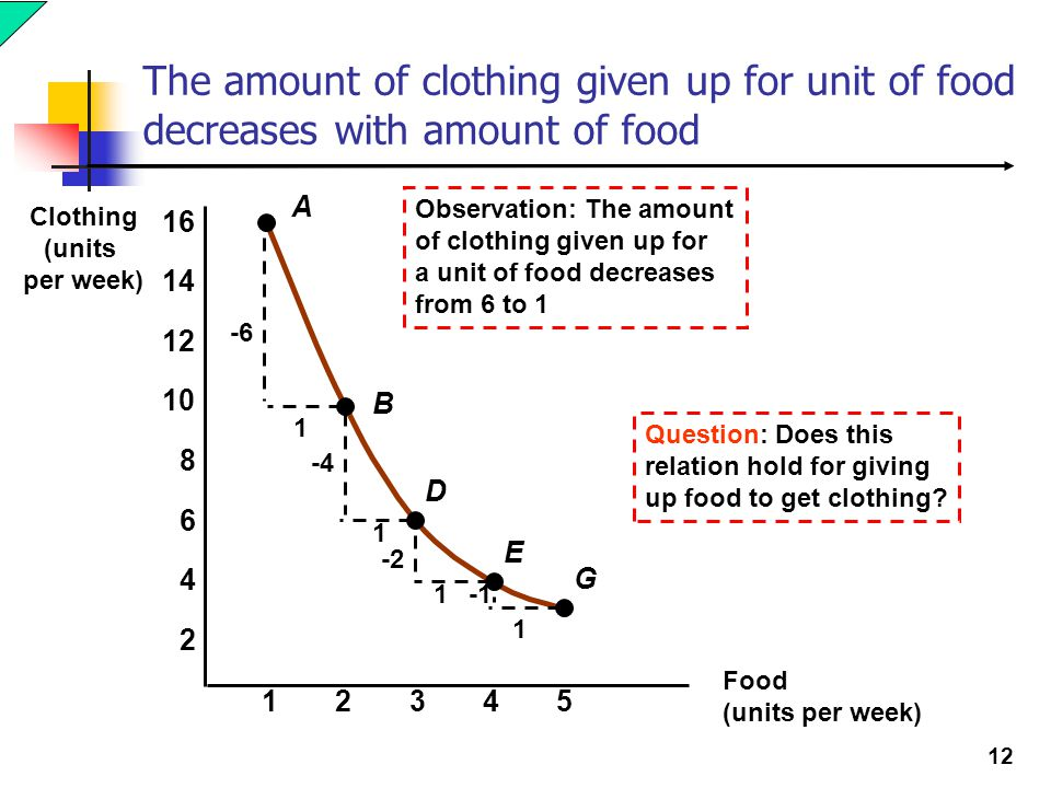 The amount of clothing given up for unit of food decreases with amount of food