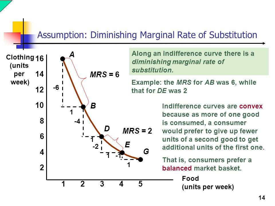Assumption: Diminishing Marginal Rate of Substitution