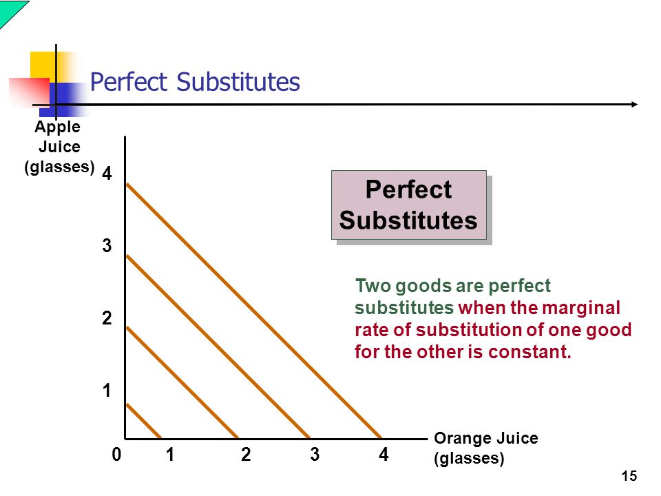 Perfect Substitutes Perfect Substitutes 4 3
