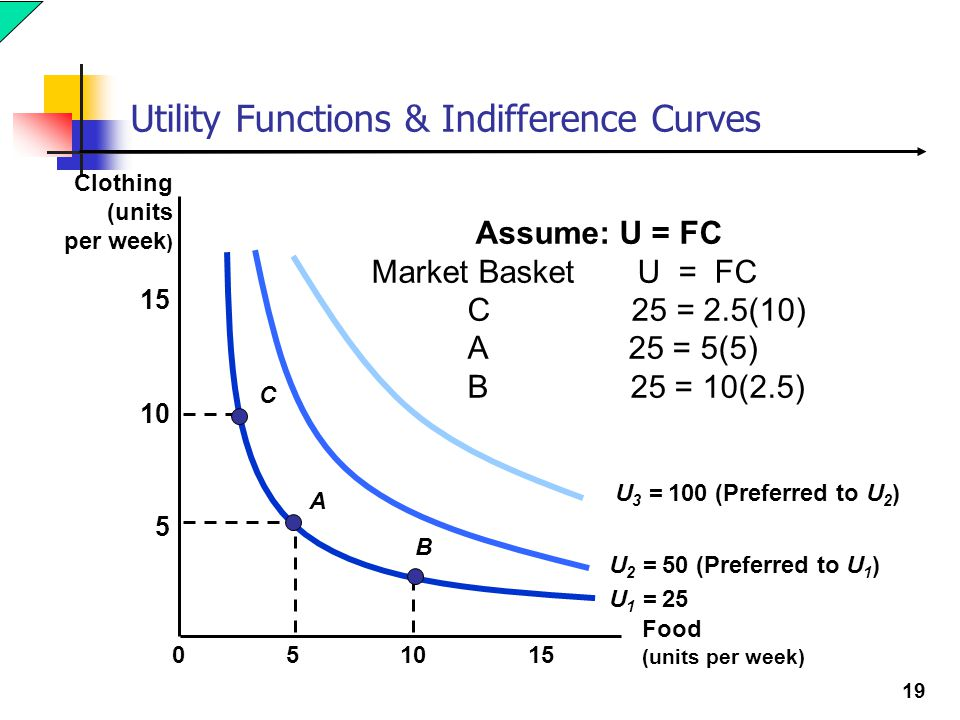 Utility Functions & Indifference Curves