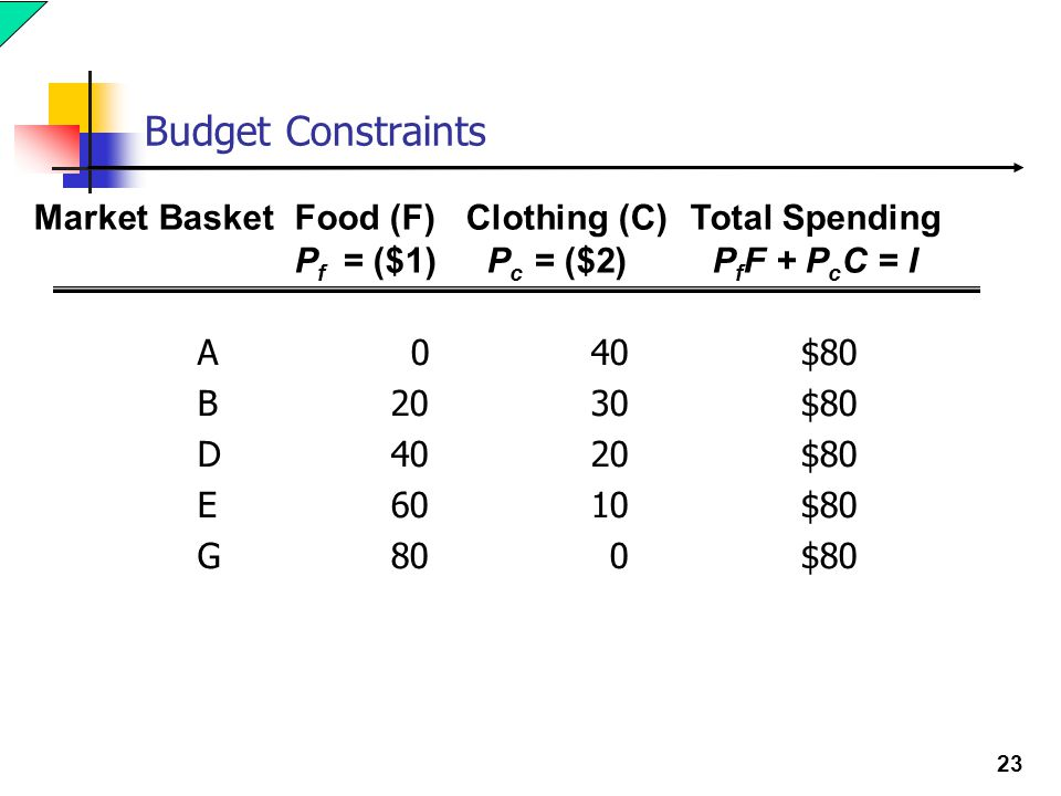 Budget Constraints Market Basket Food (F) Clothing (C) Total Spending