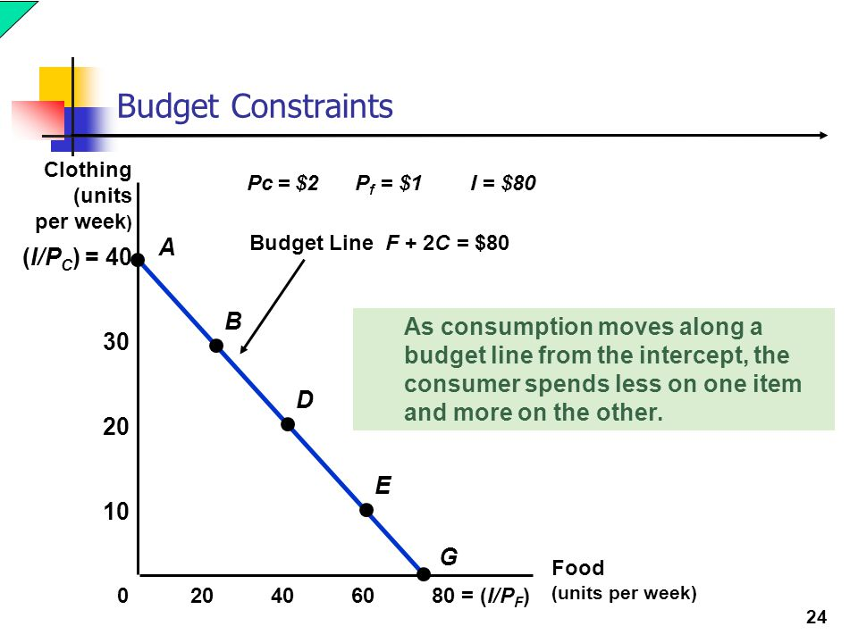 Budget Constraints A (I/PC) = 40 B