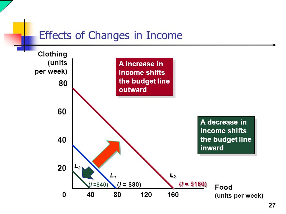 Effects of Changes in Income