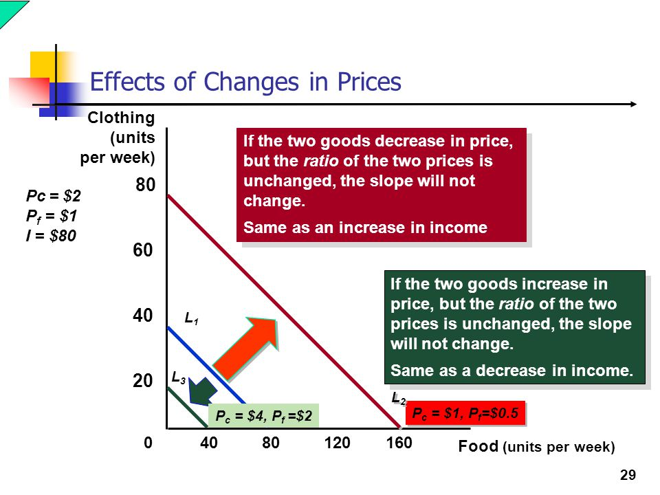 Effects of Changes in Prices