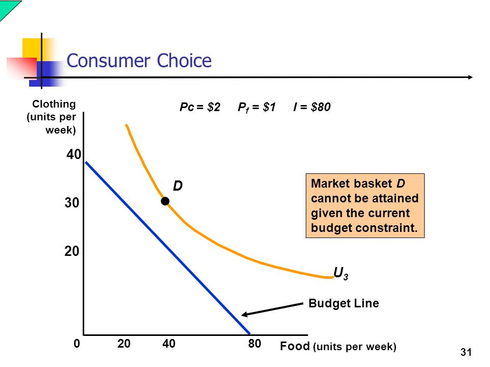 Consumer Choice 40 D U3 Pc = $2 Pf = $1 I = $80 Market basket D