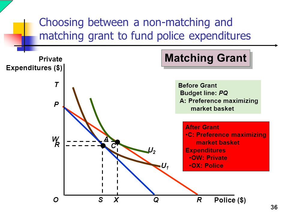 Choosing between a non-matching and matching grant to fund police expenditures