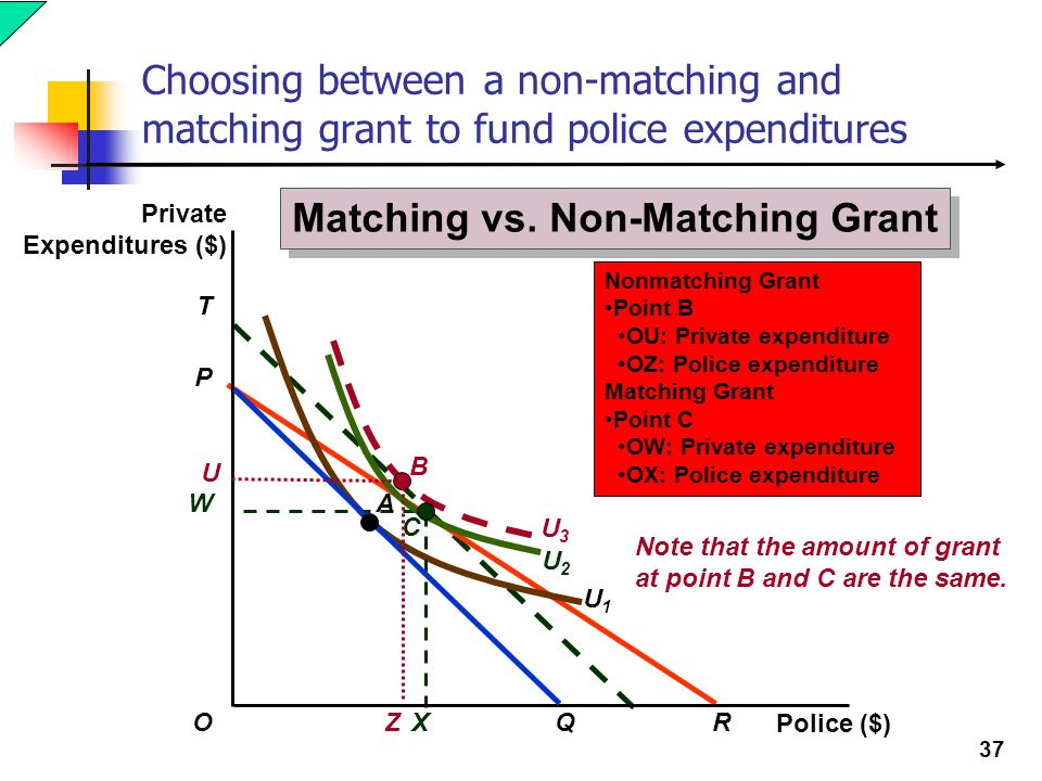 Matching vs. Non-Matching Grant