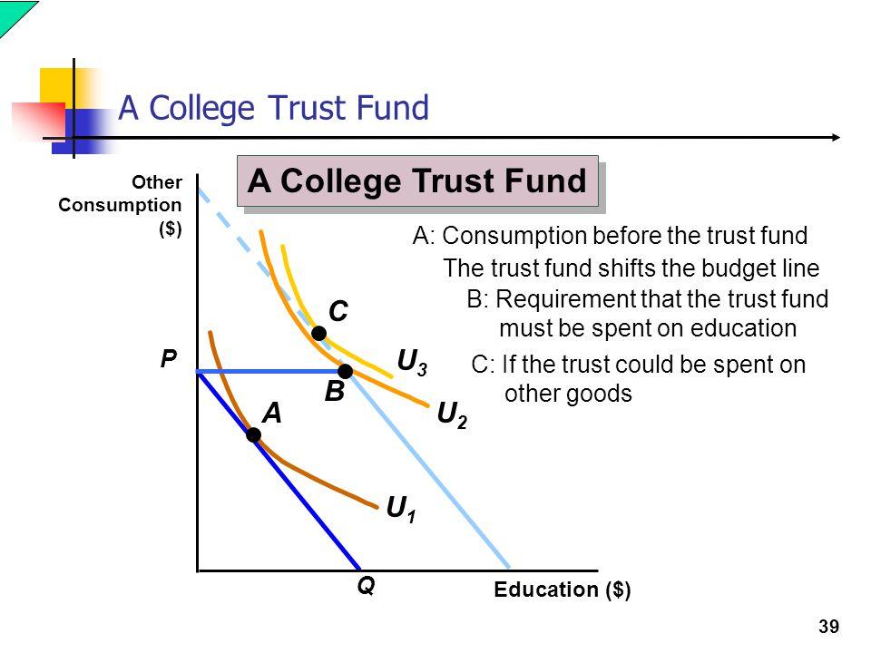 A College Trust Fund A College Trust Fund C U3 B A U2 U1