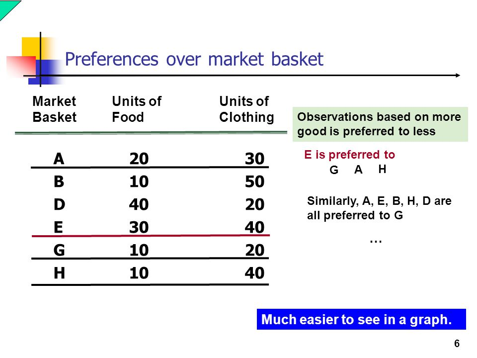 Preferences over market basket