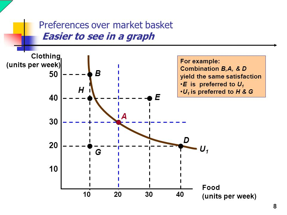 Preferences over market basket Easier to see in a graph