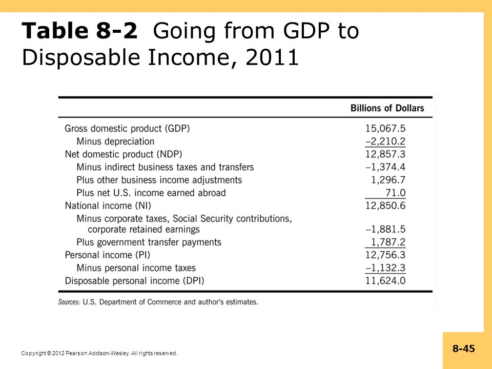 Table 8-2 Going from GDP to Disposable Income, 2011