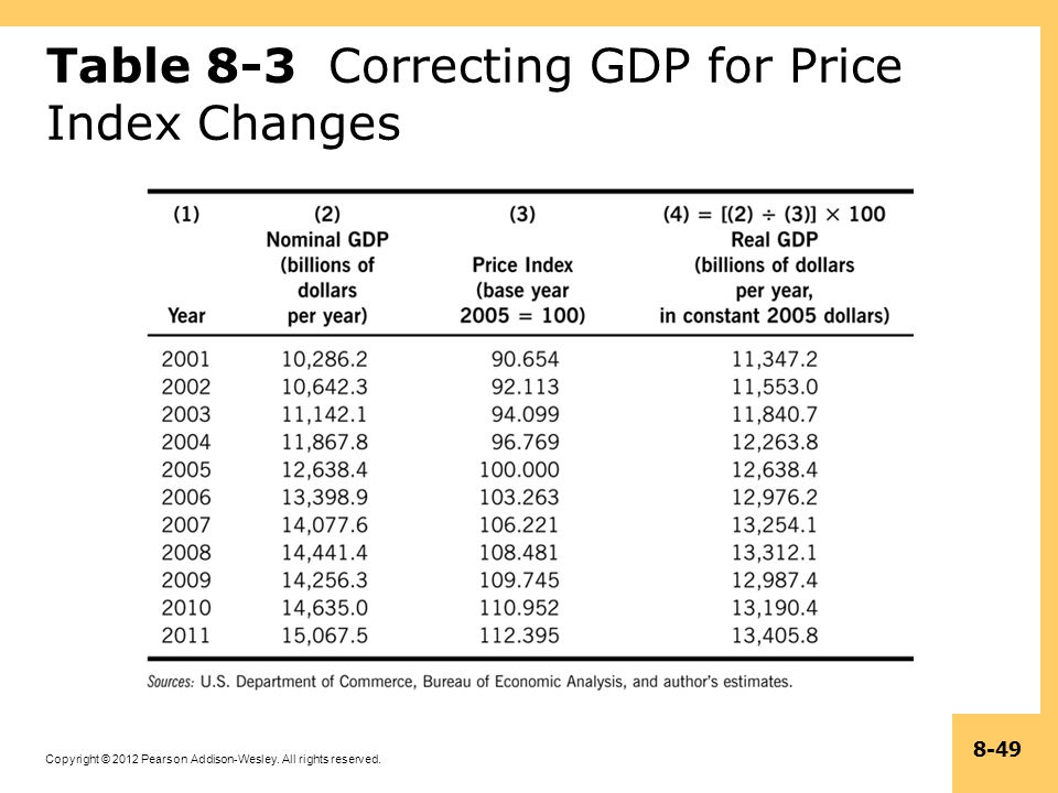 Table 8-3 Correcting GDP for Price Index Changes