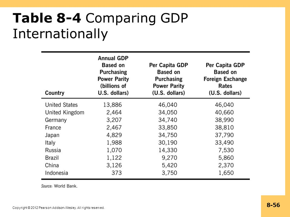 Table 8-4 Comparing GDP Internationally