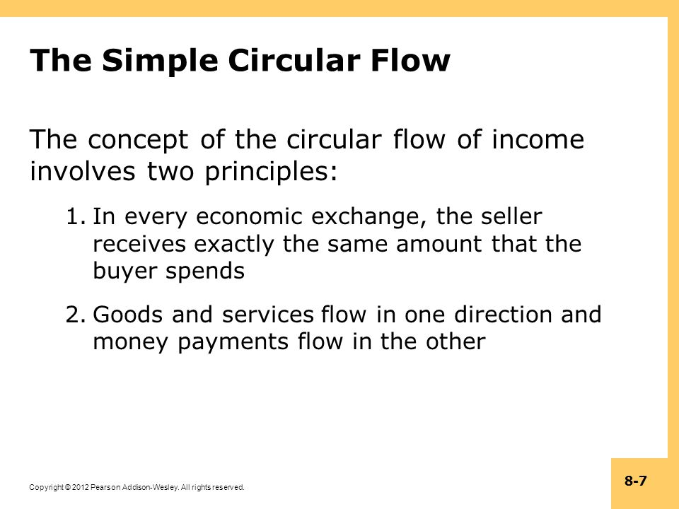 The Simple Circular Flow
