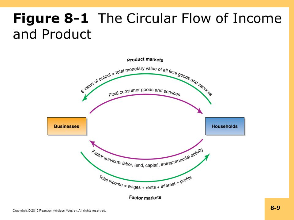 Figure 8-1 The Circular Flow of Income and Product