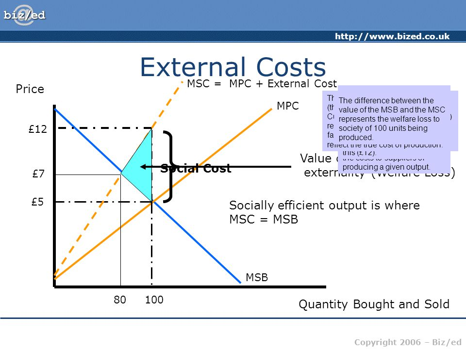 External Costs Price Value of the negative externality (Welfare Loss)