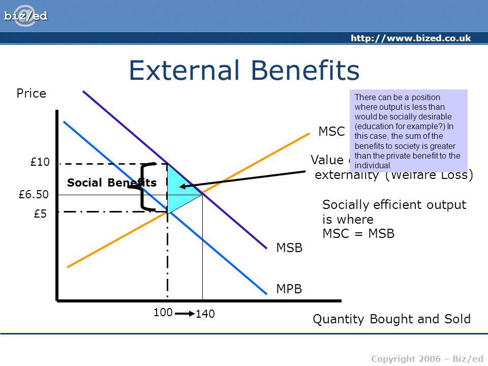 External Benefits Price MSC Value of the positive