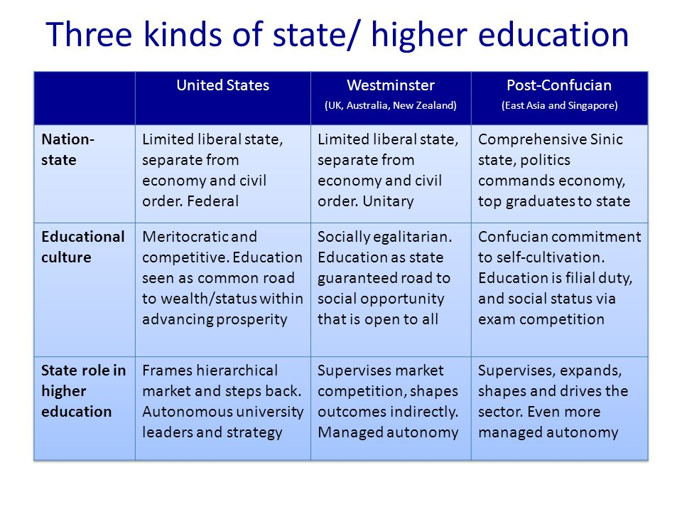 Three kinds of state/ higher education