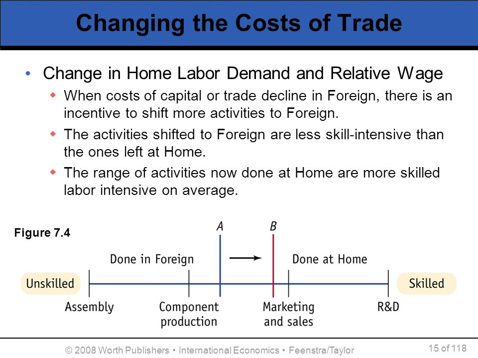Changing the Costs of Trade