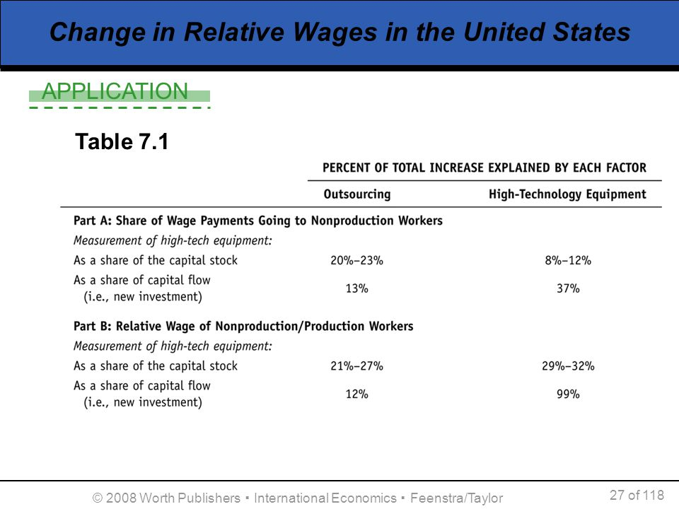 Change in Relative Wages in the United States