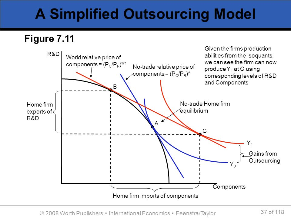 A Simplified Outsourcing Model