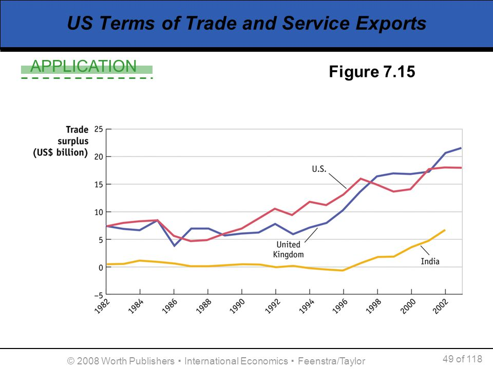 US Terms of Trade and Service Exports