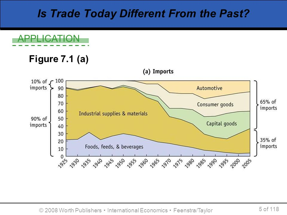 Is Trade Today Different From the Past