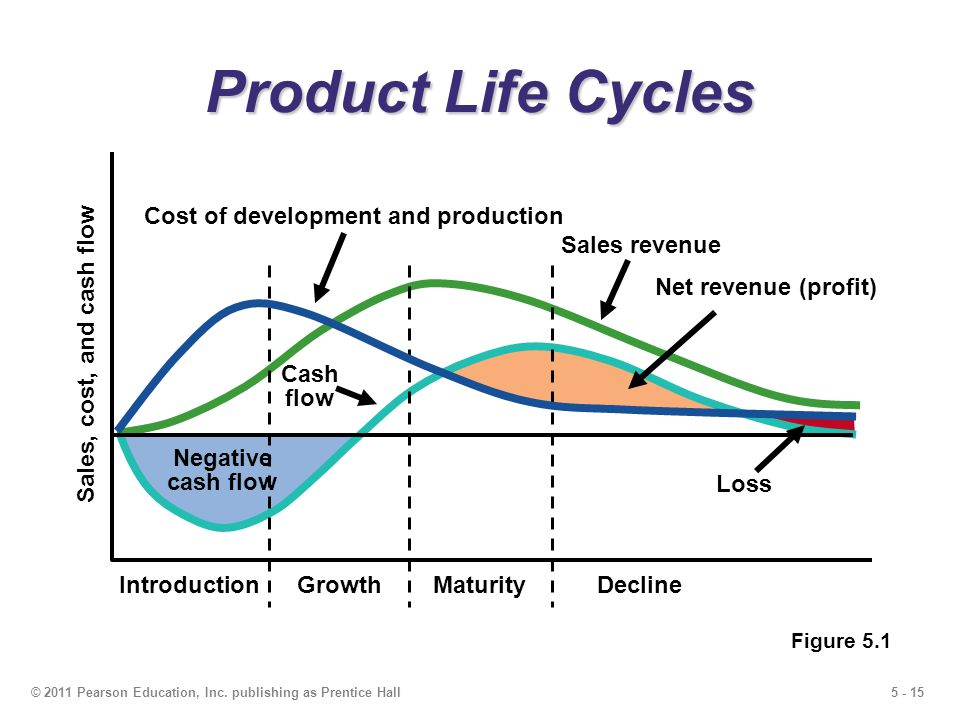 Product Life Cycles Cost of development and production Sales revenue