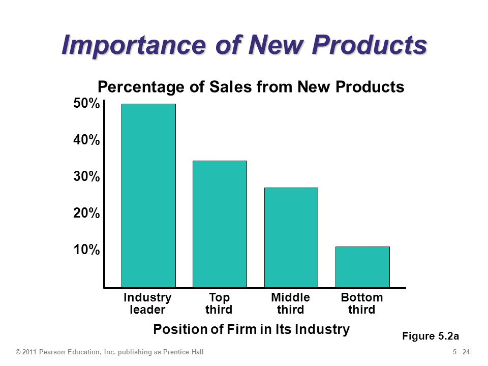 Importance of New Products