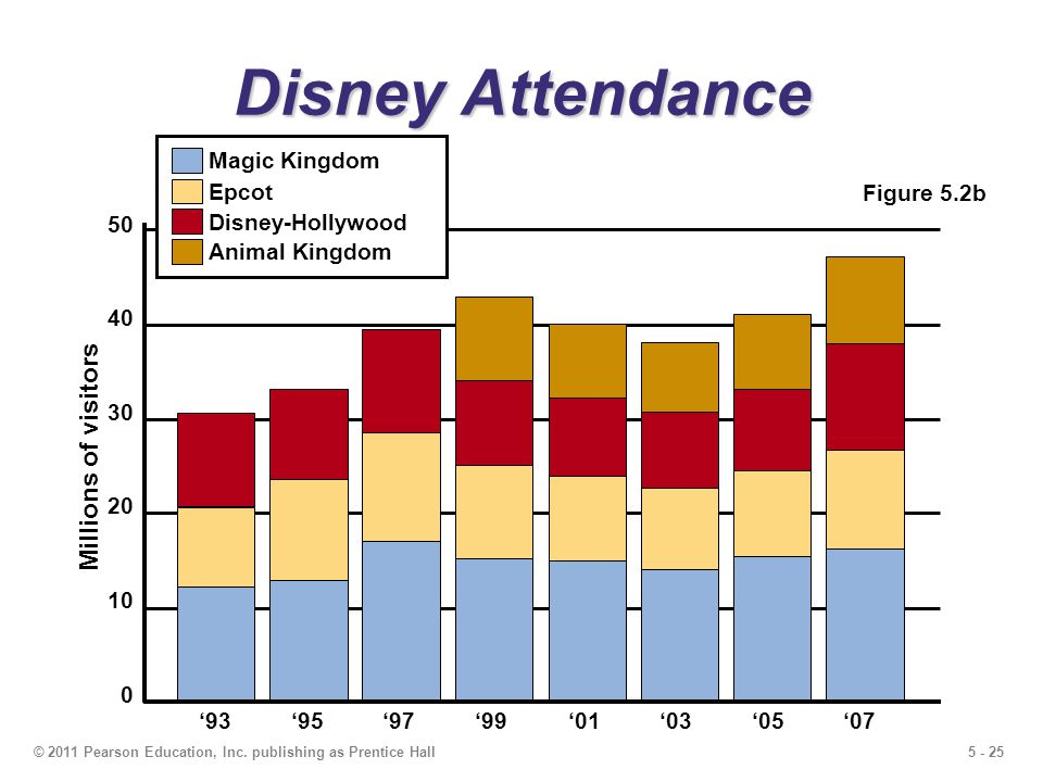 Disney Attendance Millions of visitors Magic Kingdom 50 Epcot