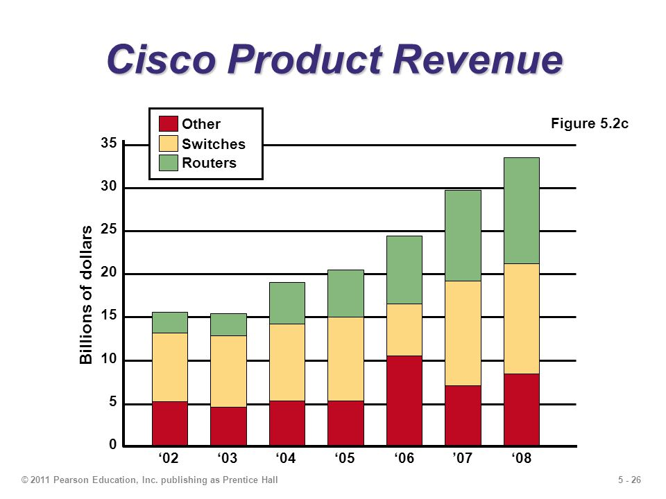 Cisco Product Revenue Billions of dollars 35 Other Figure 5.2c