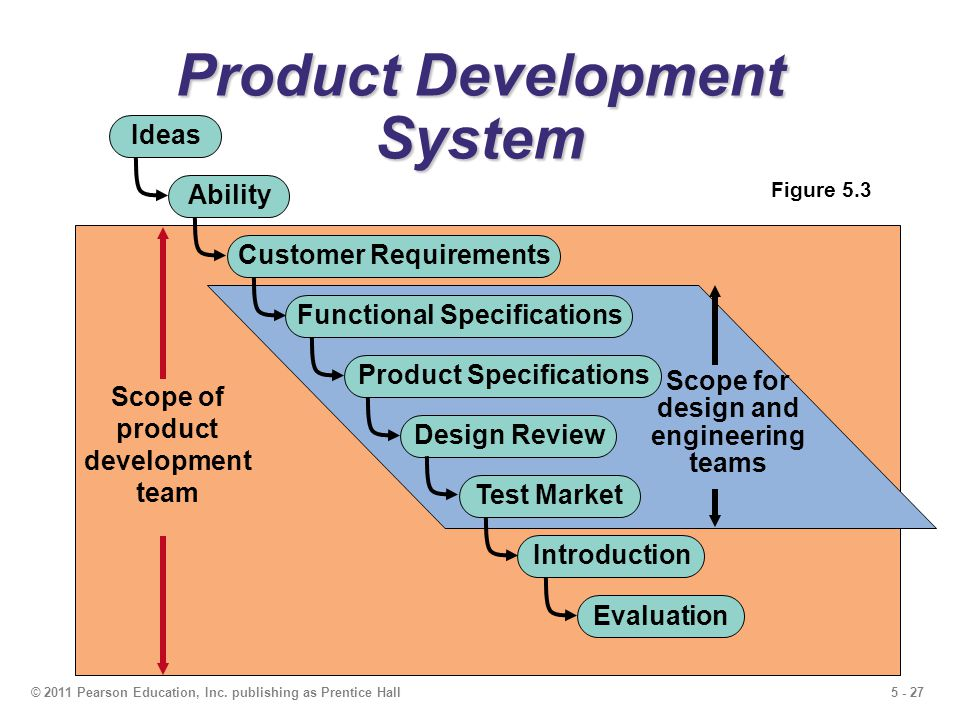 Design of goods and services ppt download for Product development inc