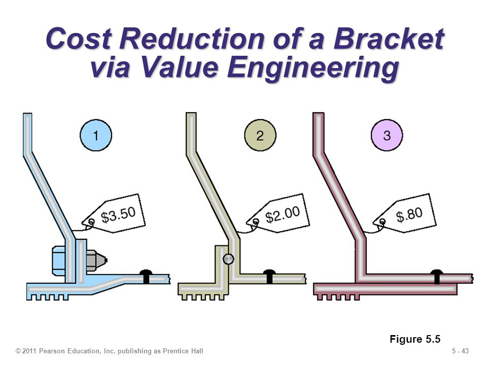 From Cost reduction to Value creation – Integrated Supply Chain Perspective