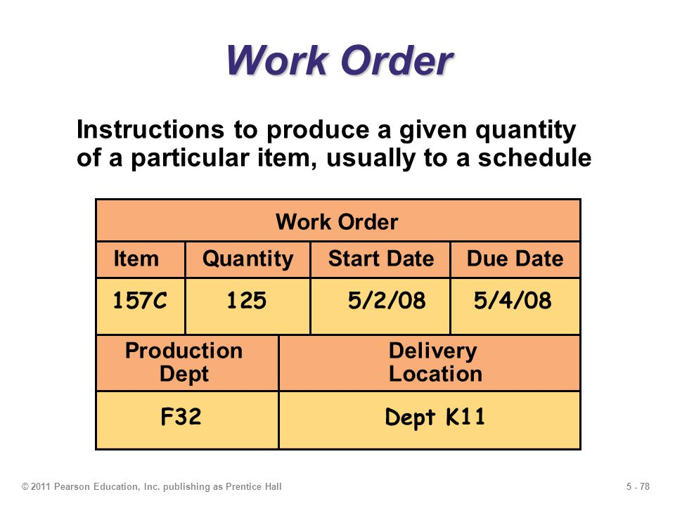 Work Order Instructions to produce a given quantity of a particular item, usually to a schedule. Work Order.