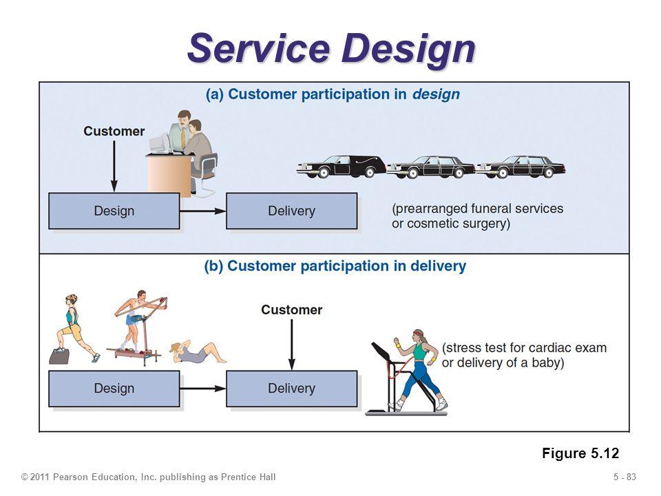 Service Design Figure 5.12 © 2011 Pearson Education, Inc. publishing as Prentice Hall