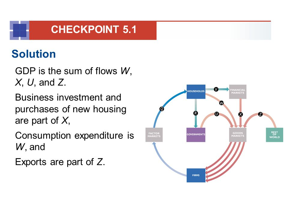 Solution CHECKPOINT 5.1 GDP is the sum of flows W, X, U, and Z.