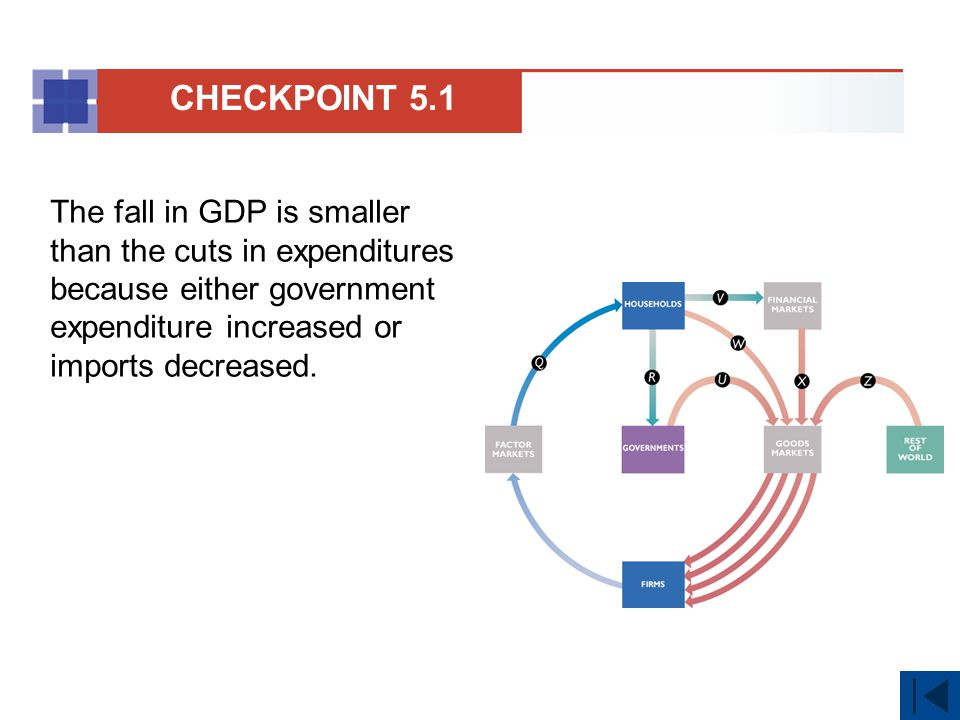 CHECKPOINT 5.1 The fall in GDP is smaller than the cuts in expenditures because either government expenditure increased or imports decreased.