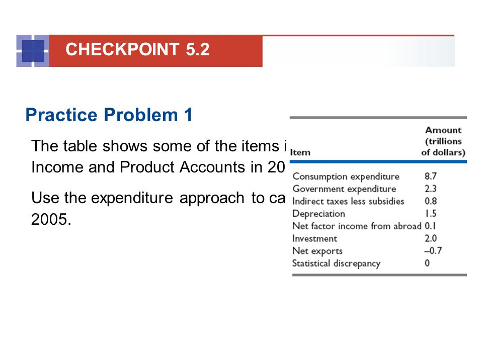 Practice Problem 1 CHECKPOINT 5.2