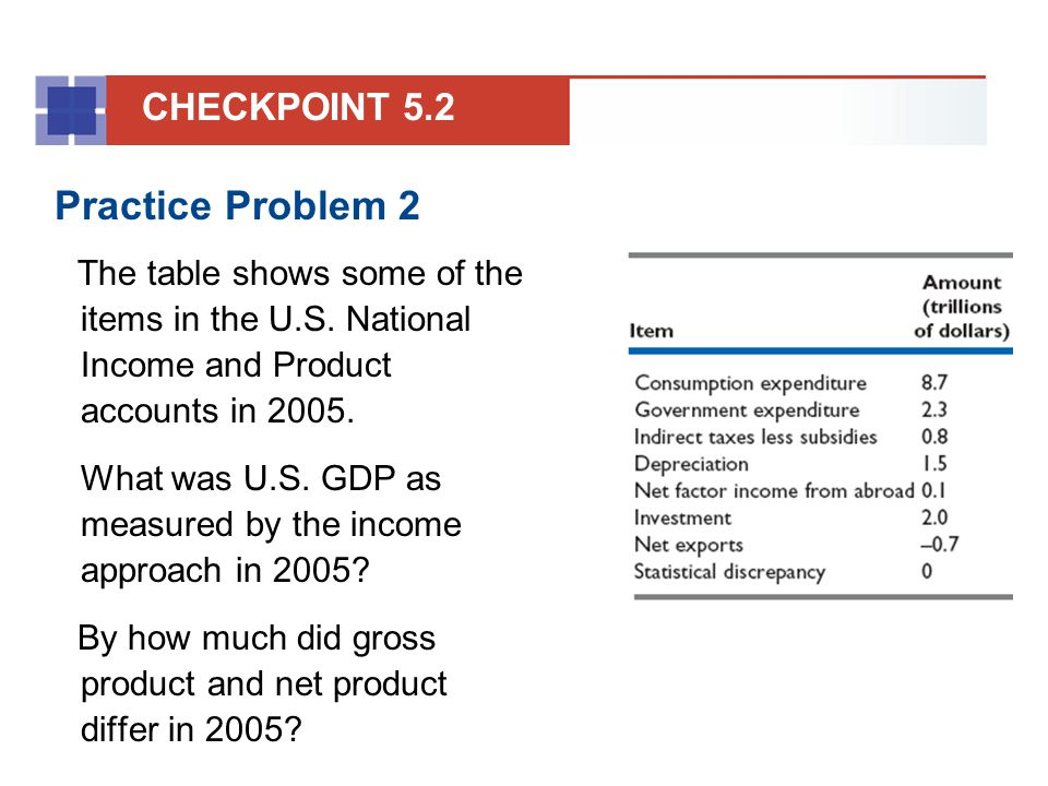 Practice Problem 2 CHECKPOINT 5.2