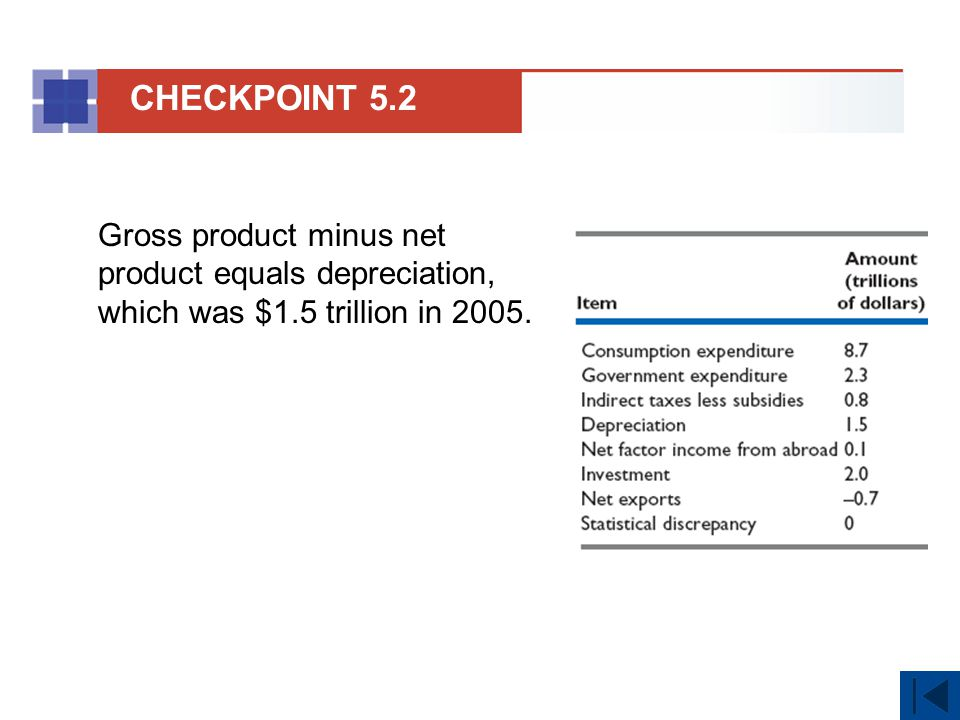 CHECKPOINT 5.2 Gross product minus net product equals depreciation, which was $1.5 trillion in